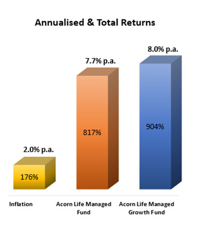 annualised-total-returns